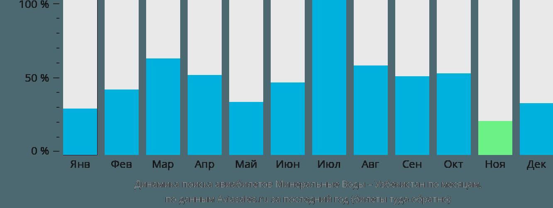 Динамика поиска авиабилетов из Минеральных Вод в Узбекистан по месяцам