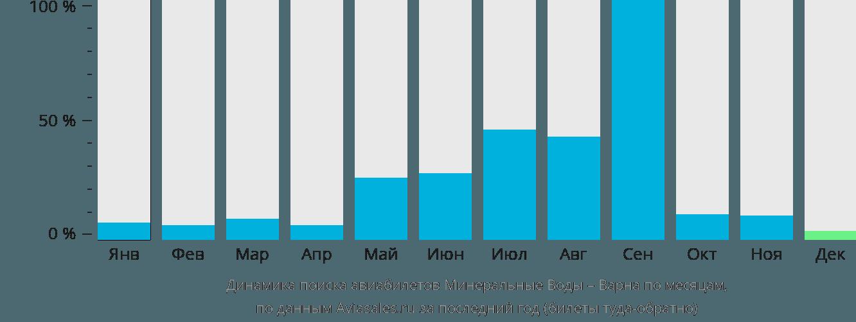 Динамика поиска авиабилетов из Минеральных Вод в Варну по месяцам