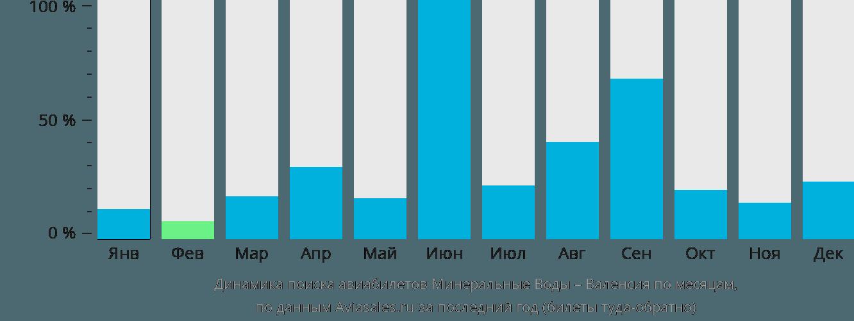 Динамика поиска авиабилетов из Минеральных Вод в Валенсию по месяцам
