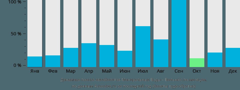 Динамика поиска авиабилетов из Минеральных Вод в Вильнюс по месяцам