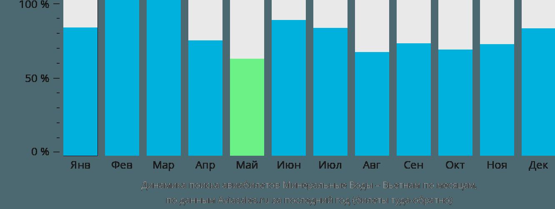 Динамика поиска авиабилетов из Минеральных Вод в Вьетнам по месяцам