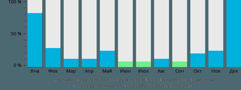Динамика поиска авиабилетов из Минеральных Вод в Великий Устюг по месяцам