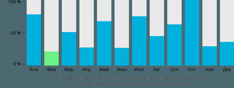 Динамика поиска авиабилетов из Минеральных Вод в Варшаву по месяцам