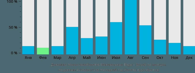 Динамика поиска авиабилетов из Минеральных Вод в Загреб по месяцам