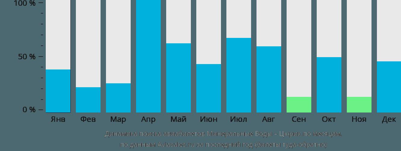 Динамика поиска авиабилетов из Минеральных Вод в Цюрих по месяцам