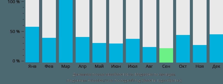 Динамика поиска авиабилетов из Мадисона по месяцам