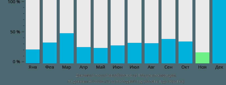 Динамика поиска авиабилетов из Мизулы по месяцам