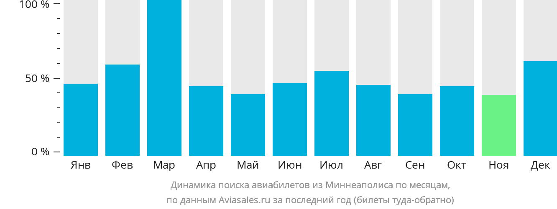 Динамика поиска авиабилетов из Миннеаполиса по месяцам
