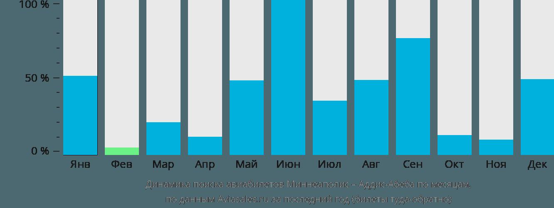 Динамика поиска авиабилетов из Миннеаполиса в Аддис-Абебу по месяцам