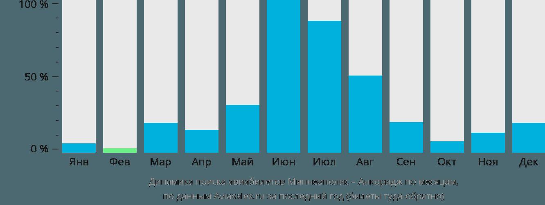 Динамика поиска авиабилетов из Миннеаполиса в Анкоридж по месяцам