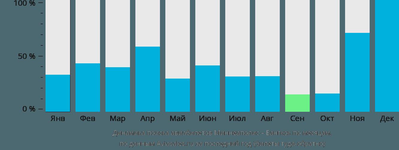 Динамика поиска авиабилетов из Миннеаполиса в Бангкок по месяцам