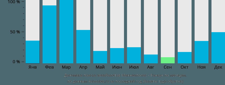 Динамика поиска авиабилетов из Миннеаполиса в Канкун по месяцам