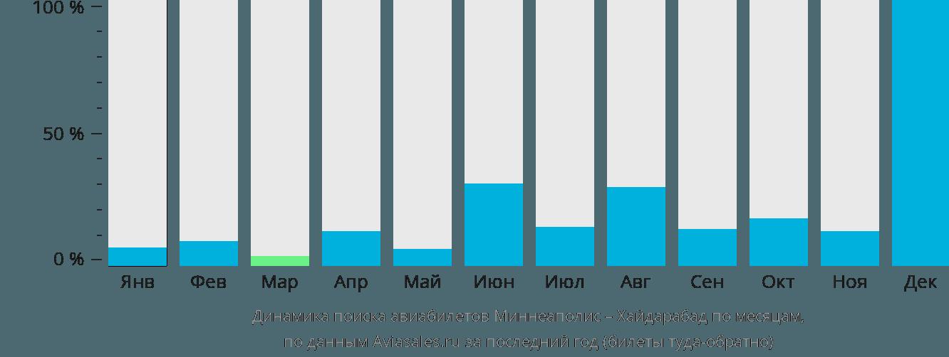 Динамика поиска авиабилетов из Миннеаполиса в Хайдарабад по месяцам