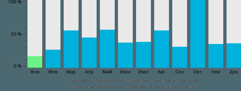 Динамика поиска авиабилетов из Миннеаполиса в Киев по месяцам