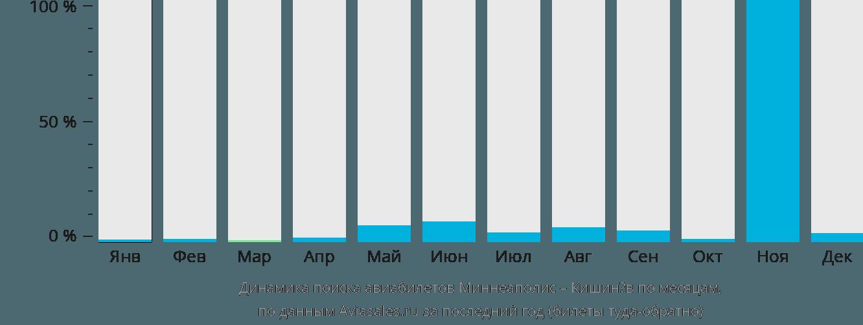 Динамика поиска авиабилетов из Миннеаполиса в Кишинёв по месяцам