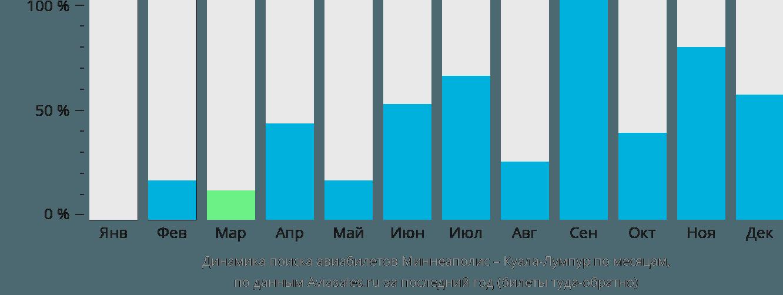 Динамика поиска авиабилетов из Миннеаполиса в Куала-Лумпур по месяцам