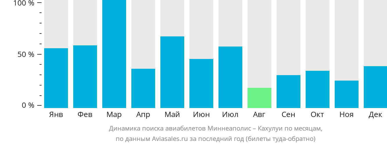 Динамика поиска авиабилетов из Миннеаполиса в Кахулуи по месяцам