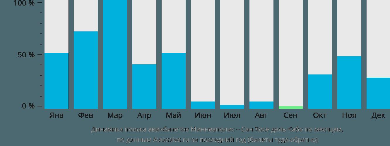 Динамика поиска авиабилетов из Миннеаполиса в Сан-Хосе-дель-Кабо по месяцам