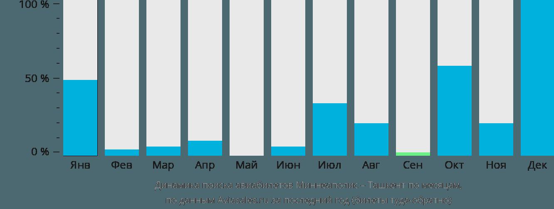 Динамика поиска авиабилетов из Миннеаполиса в Ташкент по месяцам