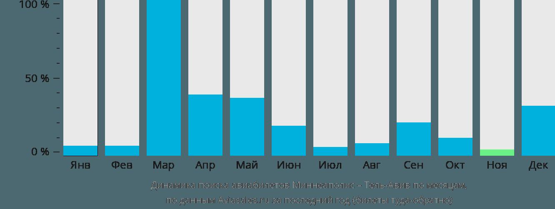 Динамика поиска авиабилетов из Миннеаполиса в Тель-Авив по месяцам