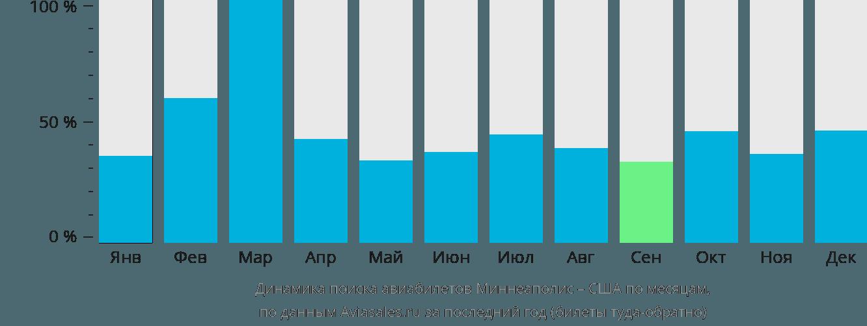 Динамика поиска авиабилетов из Миннеаполиса в США по месяцам