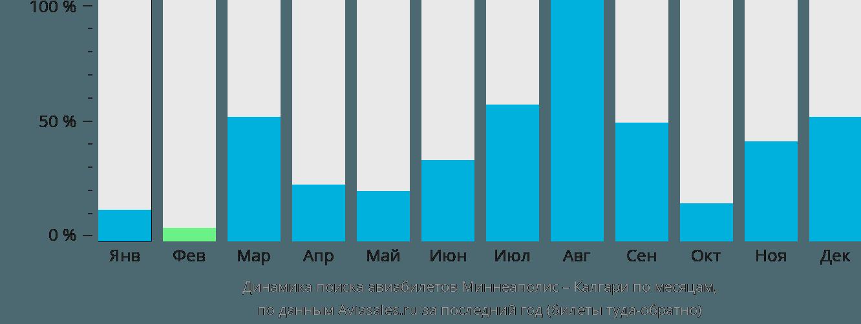 Динамика поиска авиабилетов из Миннеаполиса в Калгари по месяцам