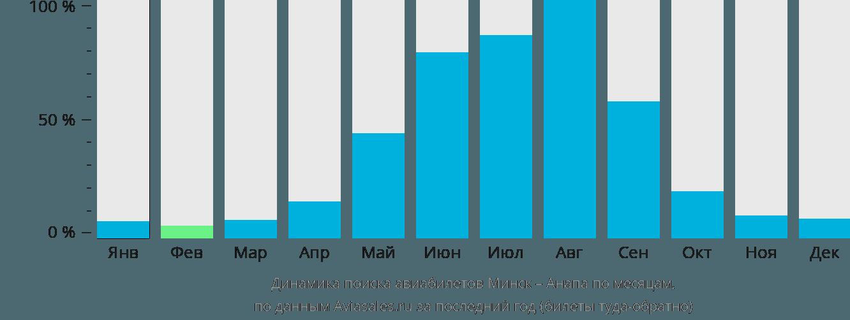 Динамика поиска авиабилетов из Минска в Анапу по месяцам