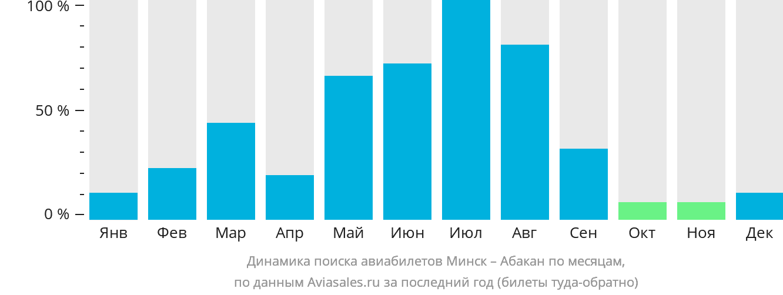 Динамика поиска авиабилетов из Минска в Абакан по месяцам