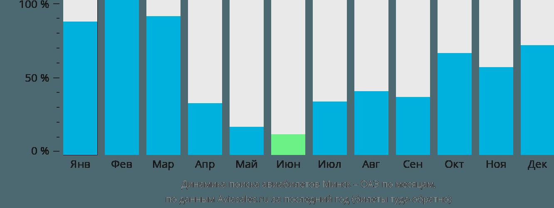 Динамика поиска авиабилетов из Минска в ОАЭ по месяцам