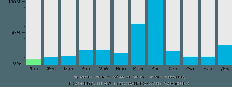 Динамика поиска авиабилетов из Минска в Актюбинск по месяцам