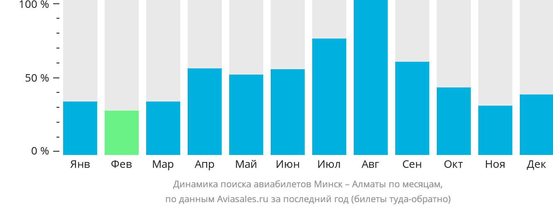 Динамика поиска авиабилетов из Минска в Алматы по месяцам