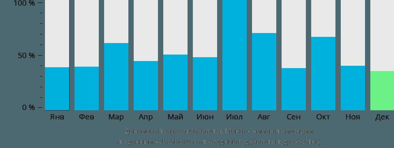 Динамика поиска авиабилетов из Минска в Амман по месяцам