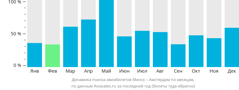 Динамика поиска авиабилетов из Минска в Амстердам по месяцам