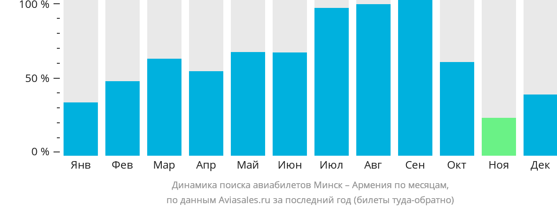 Динамика поиска авиабилетов из Минска в Армению по месяцам