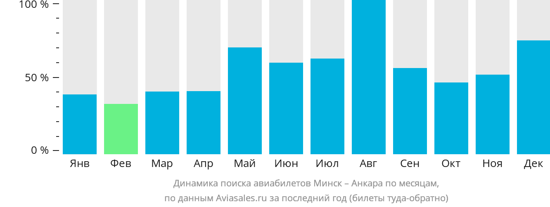 Динамика поиска авиабилетов из Минска в Анкару по месяцам