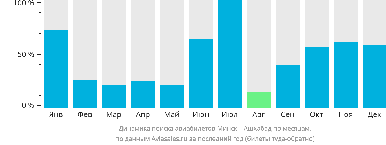 Динамика поиска авиабилетов из Минска в Ашхабад по месяцам