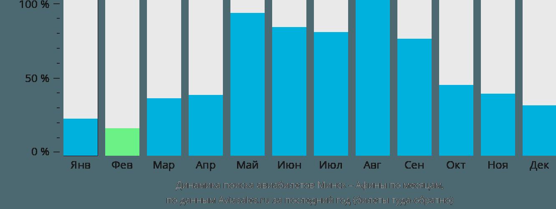 Динамика поиска авиабилетов из Минска в Афины по месяцам