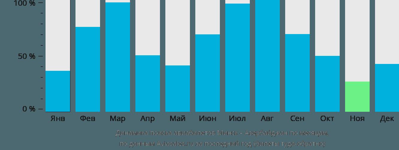 Динамика поиска авиабилетов из Минска в Азербайджан по месяцам