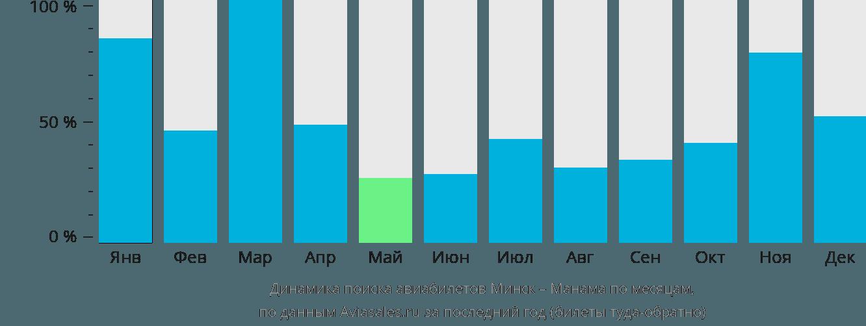 Динамика поиска авиабилетов из Минска в Манаму по месяцам