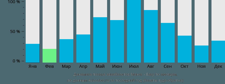 Динамика поиска авиабилетов из Минска в Баку по месяцам