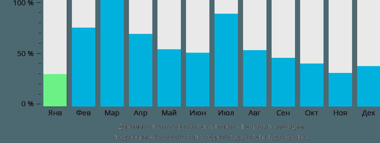 Динамика поиска авиабилетов из Минска в Бельгию по месяцам