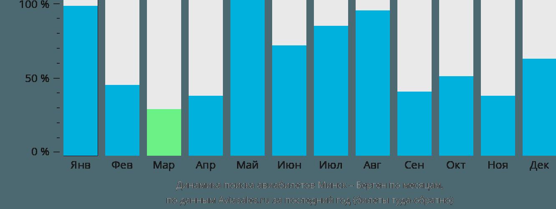 Динамика поиска авиабилетов из Минска в Берген по месяцам