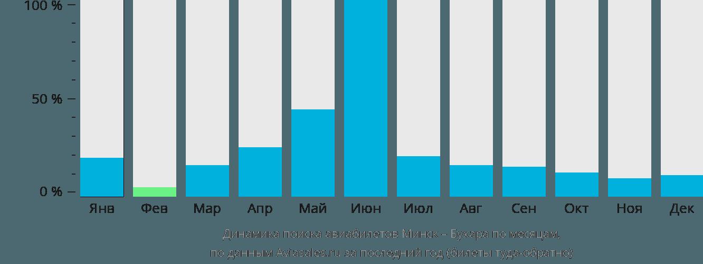 Динамика поиска авиабилетов из Минска в Бухару по месяцам