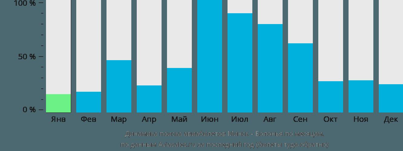 Динамика поиска авиабилетов из Минска в Болонью по месяцам