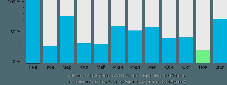 Динамика поиска авиабилетов из Минска в Череповец по месяцам