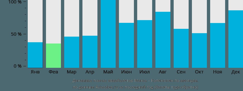 Динамика поиска авиабилетов из Минска в Копенгаген по месяцам