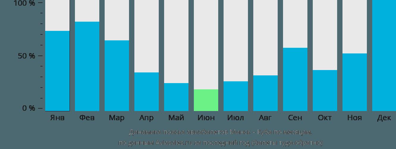 Динамика поиска авиабилетов из Минска на Кубу по месяцам