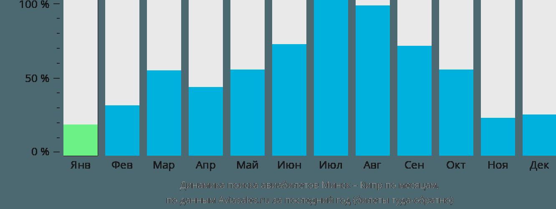 Динамика поиска авиабилетов из Минска на Кипр по месяцам