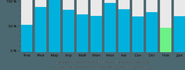Динамика поиска авиабилетов из Минска в Германию по месяцам