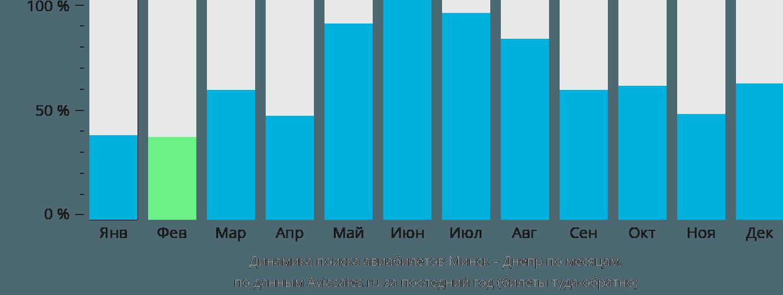 Динамика поиска авиабилетов из Минска в Днепр по месяцам